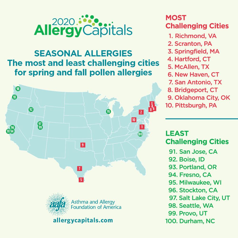 2020 Allergy Capitals