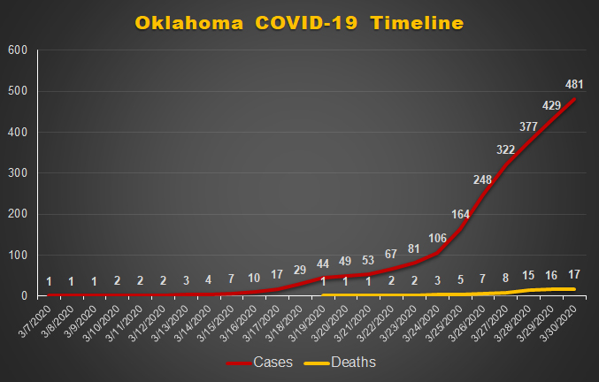 COVID-19 timeline march 30th