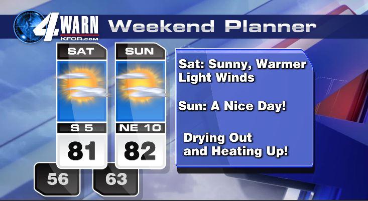 Beautiful Weekend Forecast