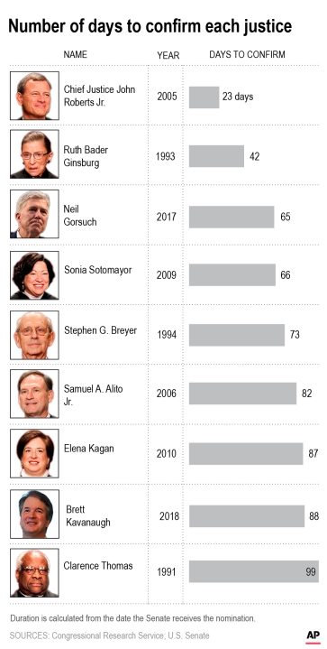graphic of how long it took to confirm other SCOTUS justices