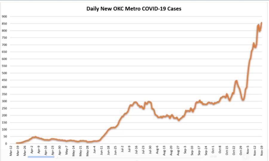 New cases in November