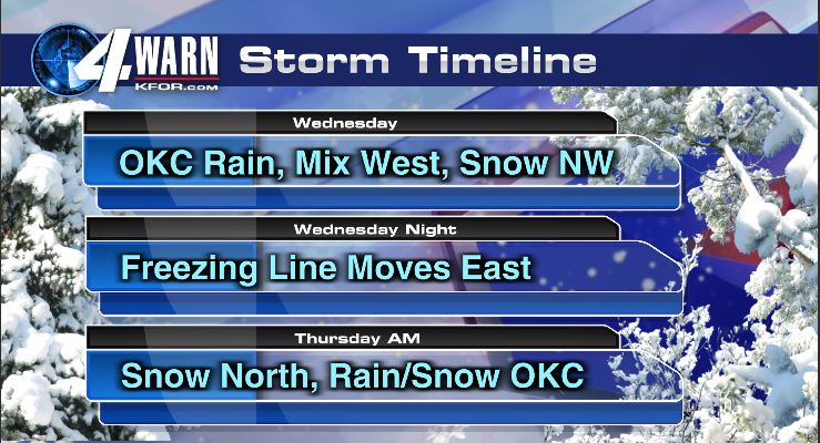 Winter Weather Storm Timeline