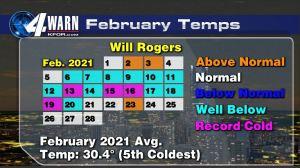 February Temps