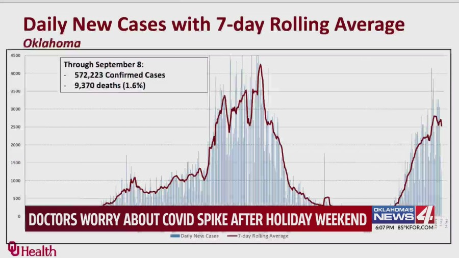 Graph showing 7-day rolling average trends for COVID-19 in Oklahoma by OU Health