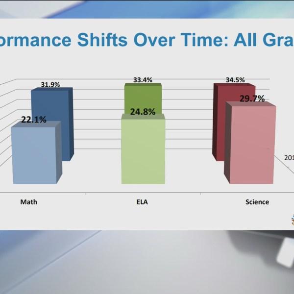 Bar graphs show Oklahoma's lowered testing scores