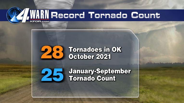 Record tornado count